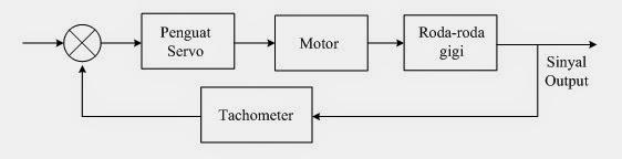 Si0833462297 widuri terdeteksi secara otomatis oleh perangkat mikrokontroler dengan demikian kesalahan yang terjadi dapat diminimalkan diagram blok dari sistem pengendali ccuart Gallery