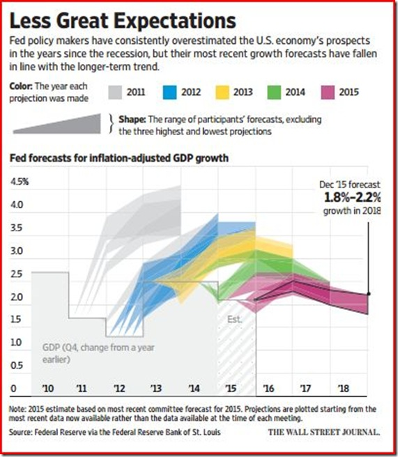 16-01-20 WSJ Growth Forecasts
