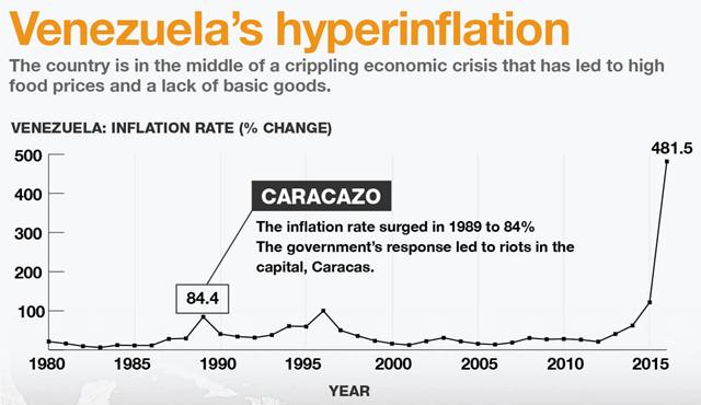 Hyperinflation in Venezuela, 1980-2016. Graphic: Al Jazeera / Index Mundi