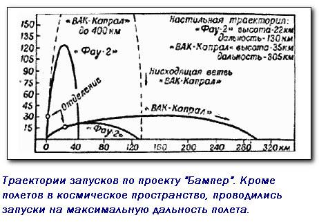 Чья же ракета первой отправилась в космический полет