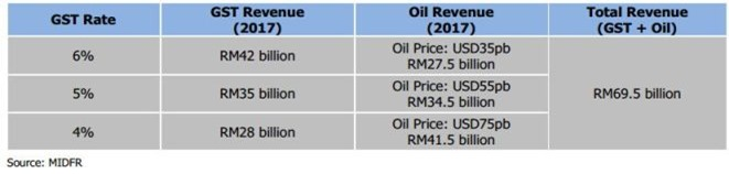malaysia GST collection