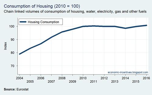 Housing Consumption 2004-2016