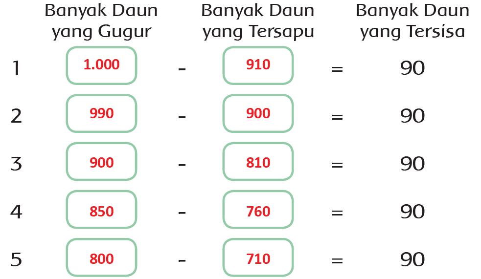 Kunci Jawaban Halaman 62, 63, 65, 66 Tema 4 Kelas 3