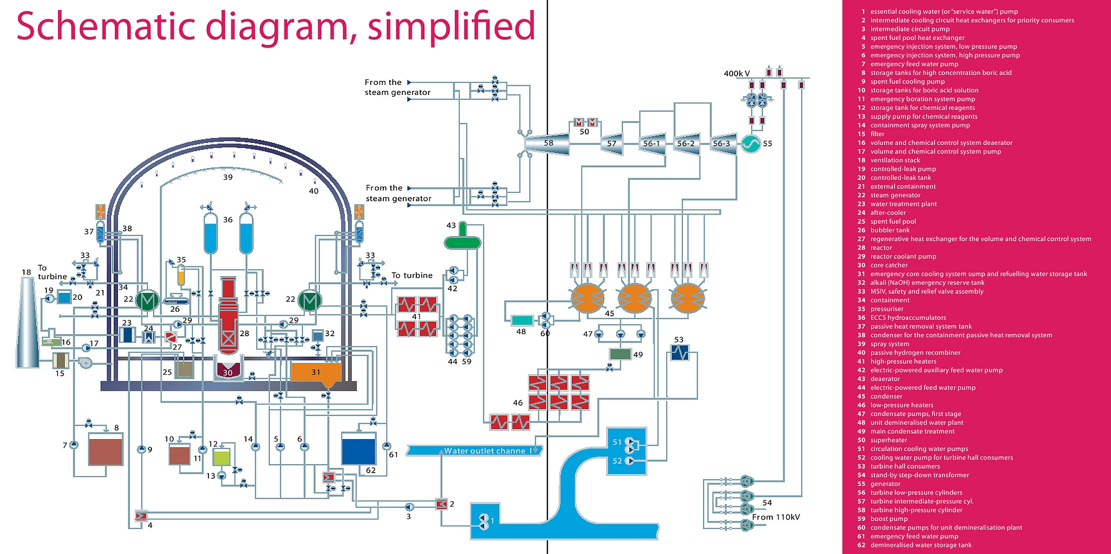 This illustration highlights the major systems cycles involved nuclear power plant flowchart tn ccuart Gallery