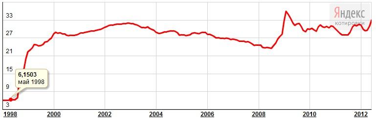 Курс доллара в 1989 году