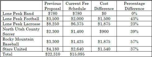 2017-02-07 Fee Schedule Comparison