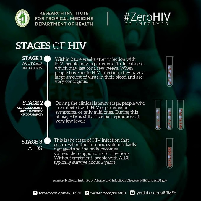 Stages of HIV.