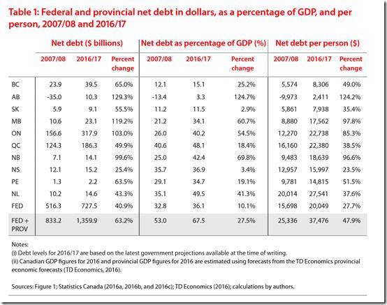 Canada dette par personne