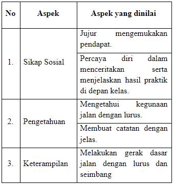 Download RPP 1 Lembar PJOK Kelas 4 SD Tema 1-4 Revisi Terbaru Kurikulum 2013