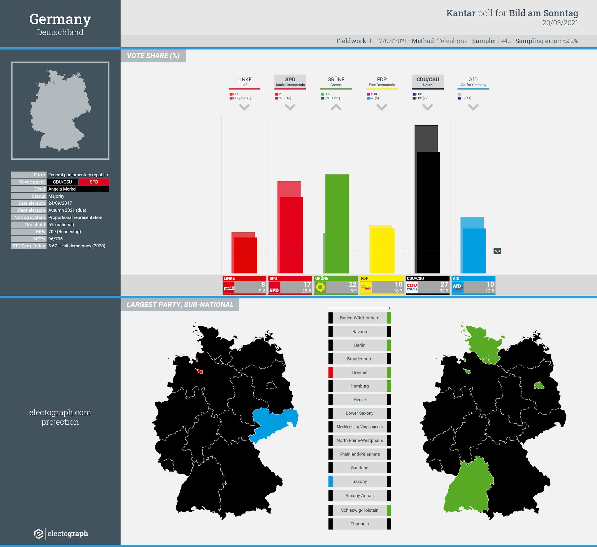 GERMANY: Kantar poll chart for Bild am Sonntag, 20 March 2021