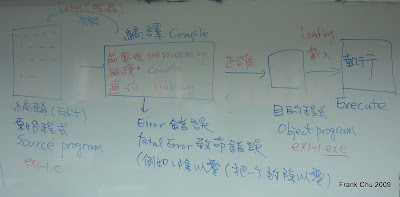 C程式開發過程:編輯(edit),編譯(compile),到載入執行(Load/execute)