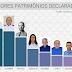 Saiba quem são os candidatos a vereadores de Jaguaribara com os maiores patrimônios declarados