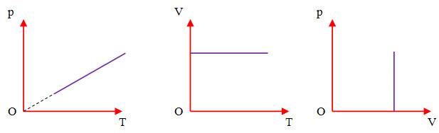 Định luật Sác-lơ, đường đẳng tích, nhiệt độ tuyệt đối