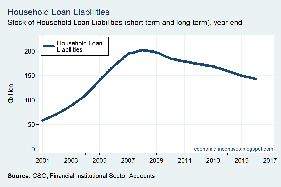 [Household+Sector+Loan+Liabilities%5B2%5D]
