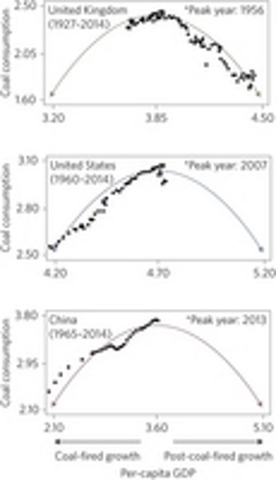 Historical trajectories of economic development and coal consumption for the United Kingdom, the United States and China (data normalized for comparison; note differences in values on both axes). The x axis shows the logarithm of per-capita GDP and the y axis shows the logarithm of national coal consumption. Graphic: Qi, et al., 2016 / Nature Geoscience