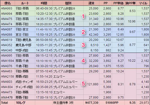 2017年SFC修行達成! ~18レグ 48.5万円 PP単価9.33~