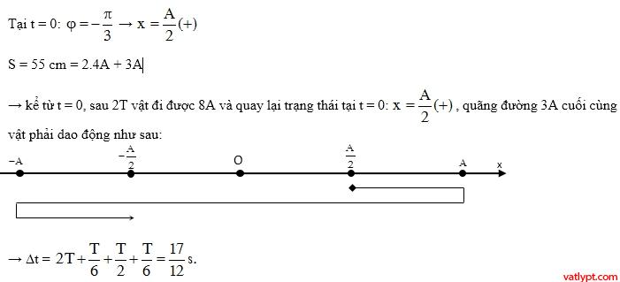 12.C1.1 Dao động điều hòa cơ bản