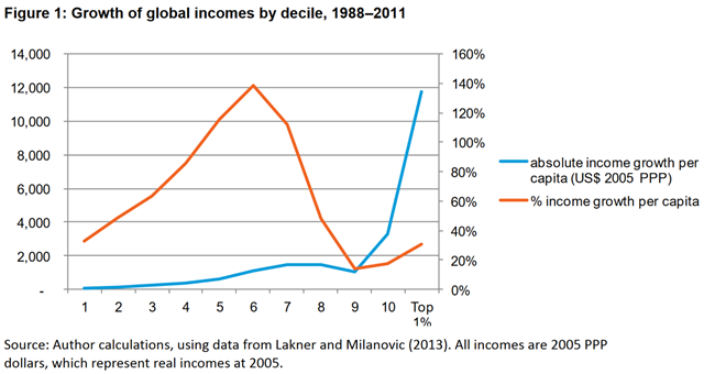 Growth of global incomes by decile, 1988–2011. The difference between the absolute growth in income of the different deciles is, however, highly unequal – far more than the simple rates of growth would suggest – even after taking into account the economic shock to incomes post-2008, as shown by the blue line on this figure. The incomes of the poorest 10% of people increased by $65 between 1988 and 2011, equivalent to less than $3 extra a year, while the incomes of the richest 1 percent increased 182 times as much, by $11,800. Oxfam's research has revealed that over the last 25 years, the top 1 percent has gained more income than the bottom 50 percent put together, and almost half (46 percent) of total income growth went to the richest 10 percent. Graphic: Oxfam