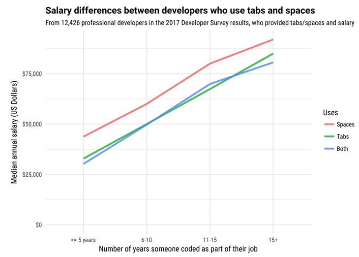 Ganan más dinero los desarrolladores que identan código con espacios