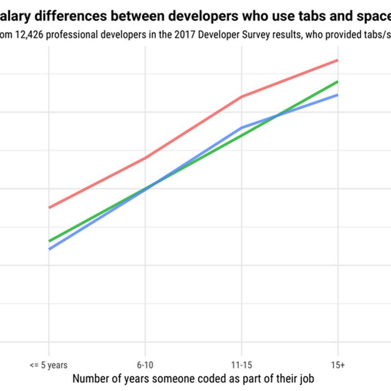 Ganan más dinero los desarrolladores que indentan código con espacios