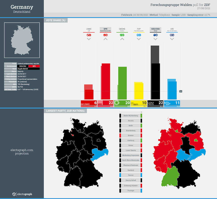GERMANY: Forschungsgruppe Wahlen poll chart for ZDF, 27 august 2021