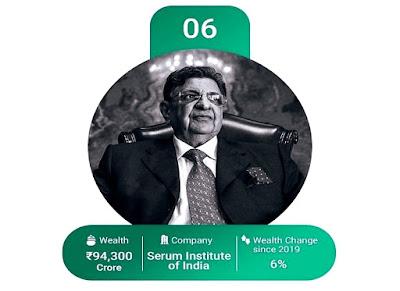 தடுப்பூசிகள் தயாரிக்கும் Serum Institute of India (SII) நிறுவனத்தின் வைரஸ் எஸ் பூனாவாலா பட்டியலில் 6-ம் இடம் பிடித்துள்ளார்.
