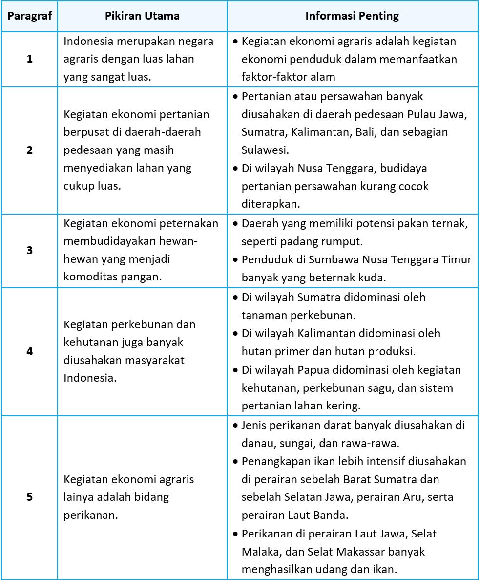 Kunci Jawaban Halaman 69, 70, 71, 73, 74, 75 Tema 5 Kelas 5