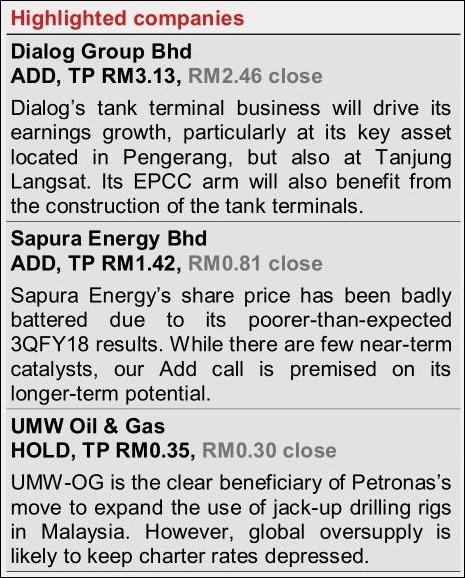 malaysia oil gas outlook