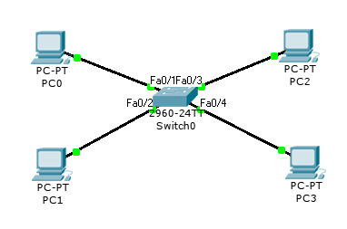 Cisco Packet Tracer - VLAN