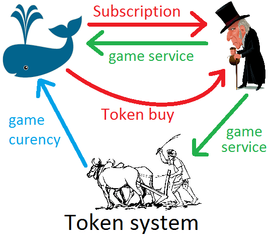 how to buy a wow token