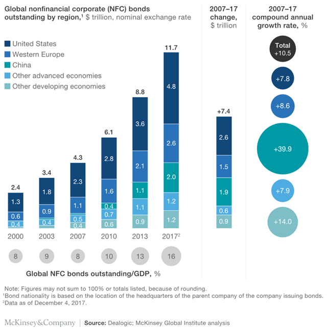 Global nonfinancial corporate (NFC) bonds oustanding by region, $ trillion, nominal exchange rate. Nonfinancial corporate bonds outstanding have increased by 2.7 times over the decade from 2007-2017 to $11.7 trillion. Graphic: McKinsey and Company