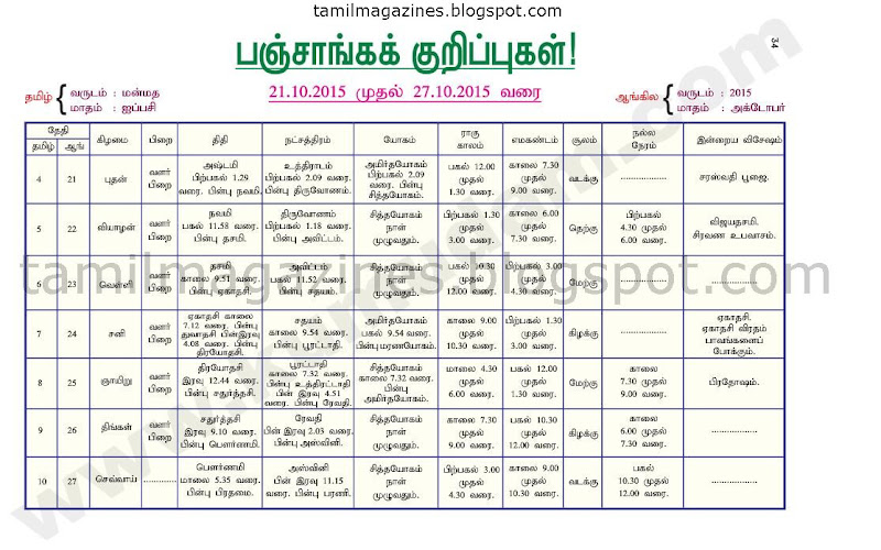 Kumudam Jothidam Raasi Palan - 21/10/2015 to 27/10/2015