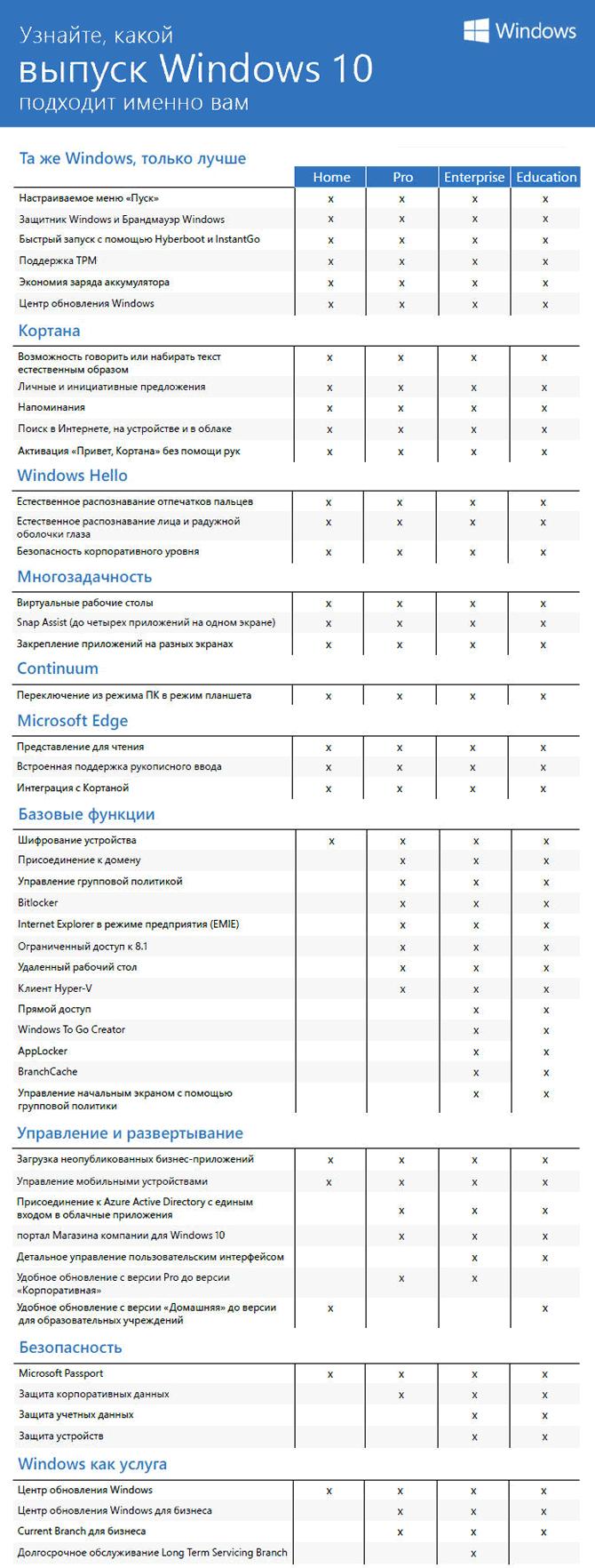 Сравнительная таблица различных редакций Windows 10