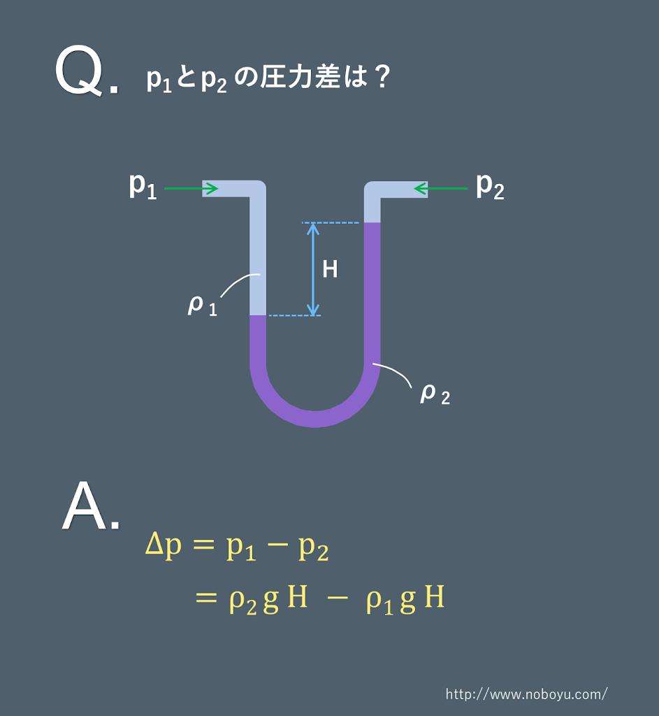 示差圧力計(U字)