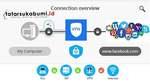 Anda Terpantau, Hapus Aplikasi VPN Gratis di Handphone