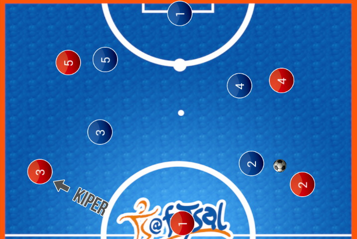 Gambar Strategi Power Play Futsal