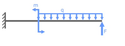 Сила, момент и распределенная нагрузка на консольной балке