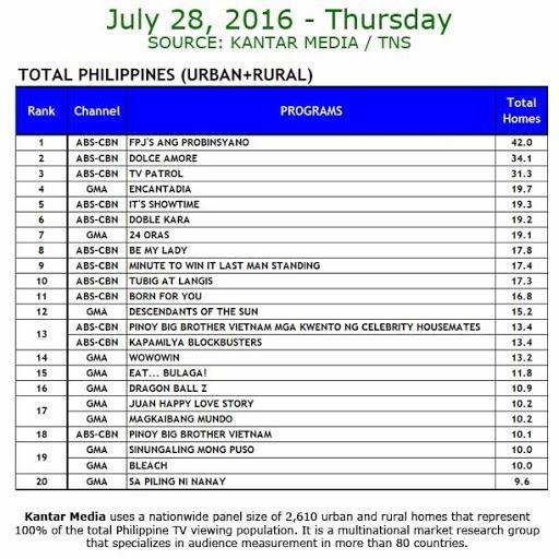 Kantar Media National TV Ratings - July 28, 2016