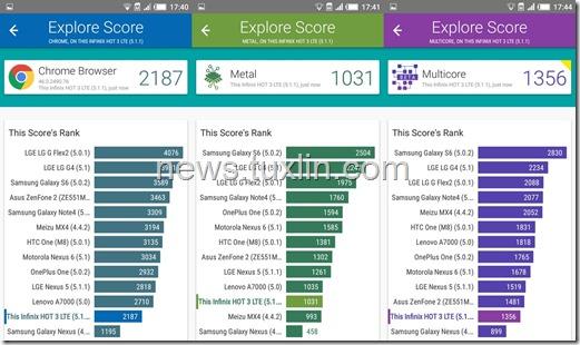Benchmark Infinix Hot 3 X553 4G LTE Vellamo