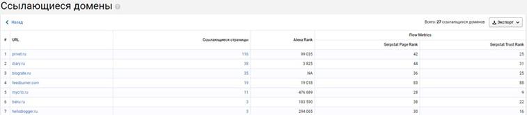 анализируем ссылки в Serpstat