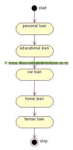 activity diagrams for internet banking system   cs   case tools        educational loan  car loan  home loan and farmer loan etc   the loan details helps the customer know their needs  and use them  online banking system