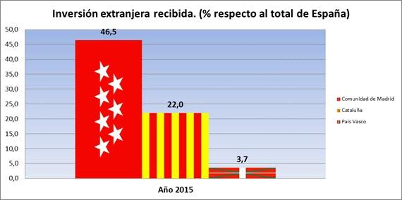 La Comunidad atrajo el 46,5% de la inversión extranjera recibida en España en 2015