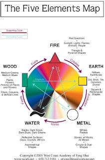 Feng Shui Element Chart