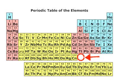 元素記号とニホニウム