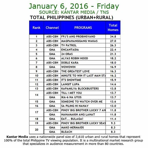 Kantar Media National TV Ratings - January 6, 2017