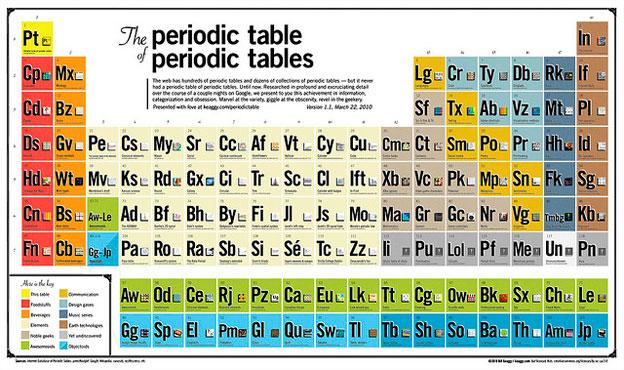tabla peridica de las tablas peridicas - Tabla Periodica De Los Elementos Secundaria
