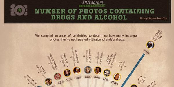 Mámor és Instagram - infografika
