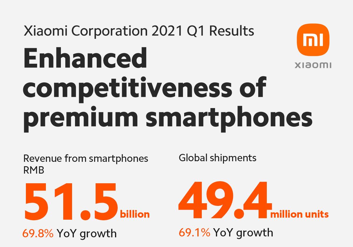"Xiaomi รายงานผลการดำเนินงานรายได้และกำไรของไตรมาสแรกปี 2564 สูงสุดเป็นประวัติการณ์กลยุทธ์ ""Smartphone × AIoT"" เพิ่มยอดขายจากทุกเซนเมนต์ยืนหยัดรั้งตำแหน่ง Top 3 ในตลาดสมาร์ทโฟนโลก"