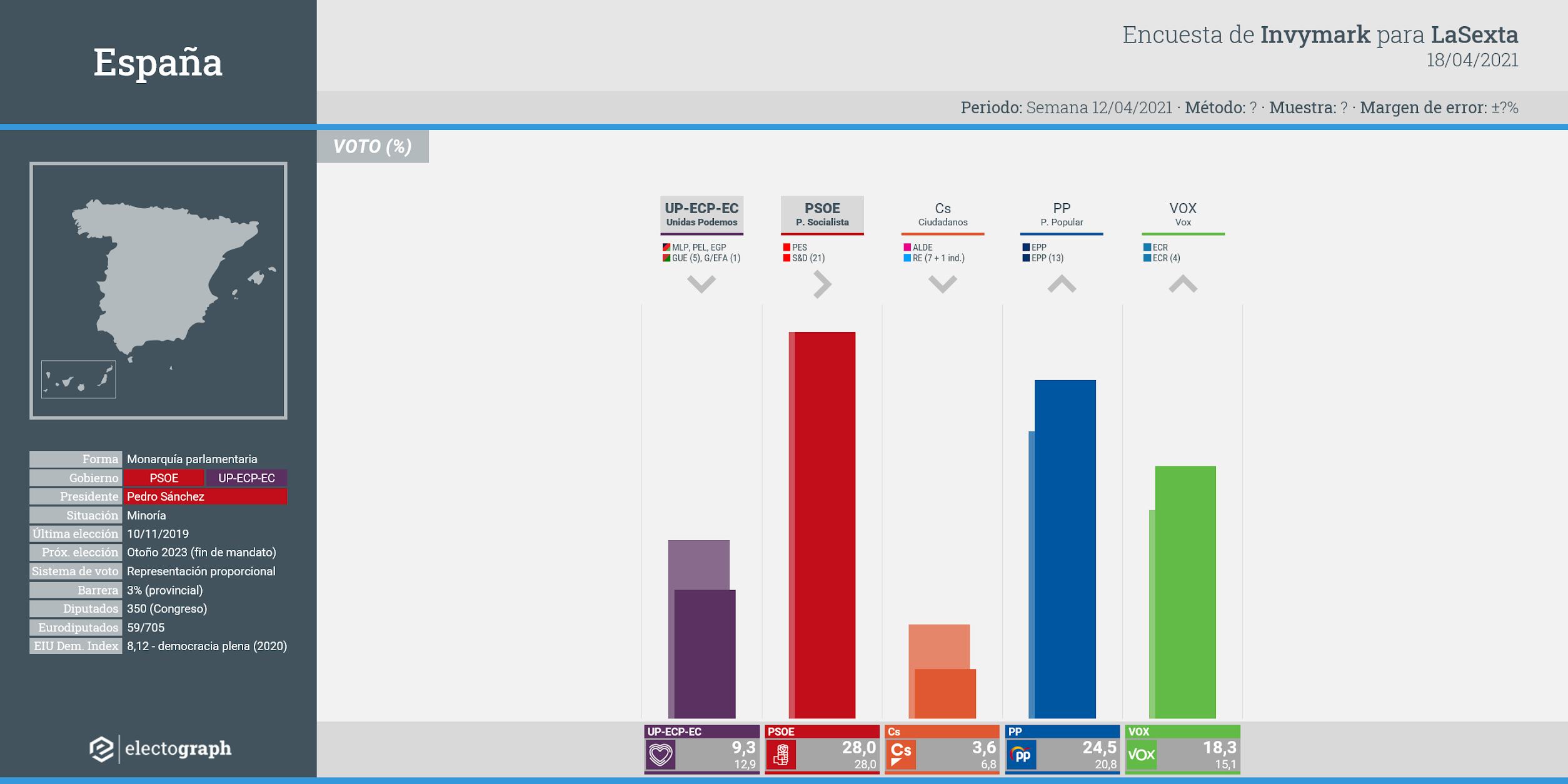 Gráfico de la encuesta para elecciones generales en España realizada por Invymark para LaSexta, 18 de abril de 2021