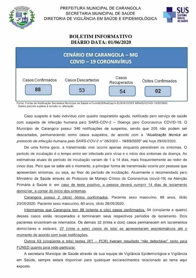Carangola possui 88 casos confirmados, 53 casos descartados e 54 casos recuperados. 02 óbitos confirmados